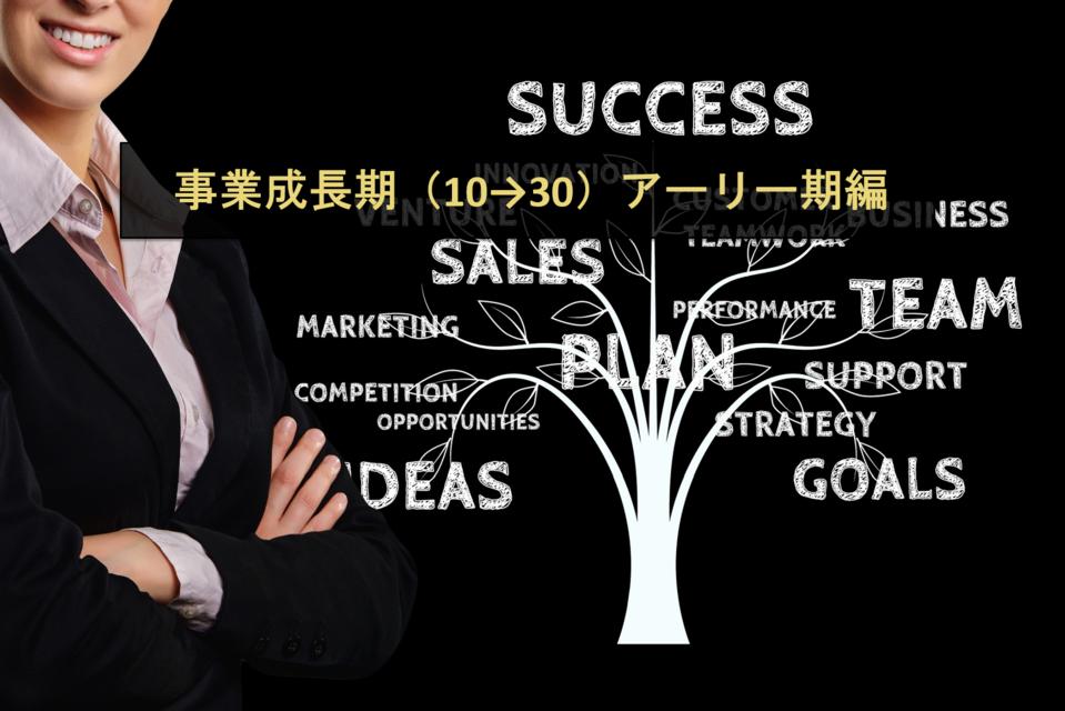【事業成長期(10→30)アーリー期編】急成長したスタートアップに聞く、事業成長フェーズごとにぶつかった事業・組織の課題とその対策