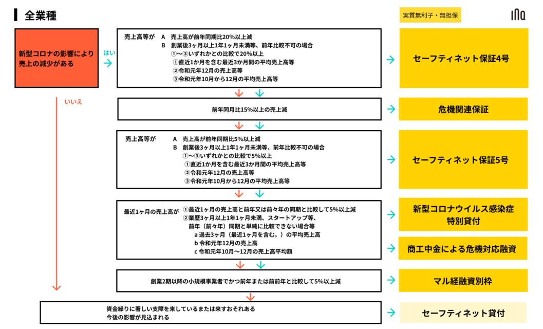 新型コロナウイルス対策融資・保証まとめ最新版(2020年7月3日更新:追記あり)